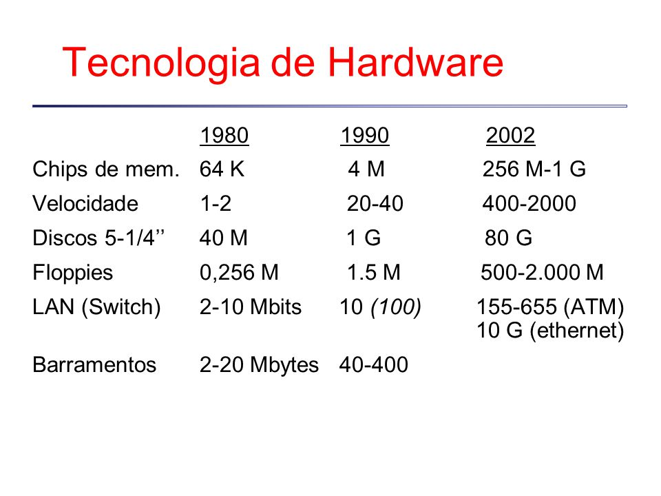 Tecnologia de Hardware