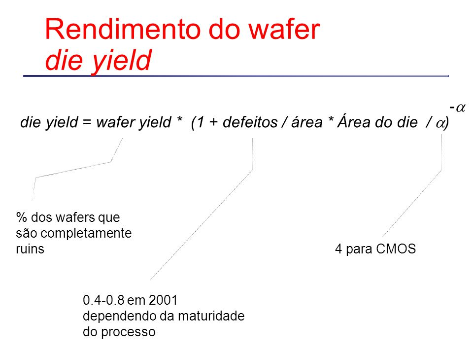 Rendimento do wafer die yield
