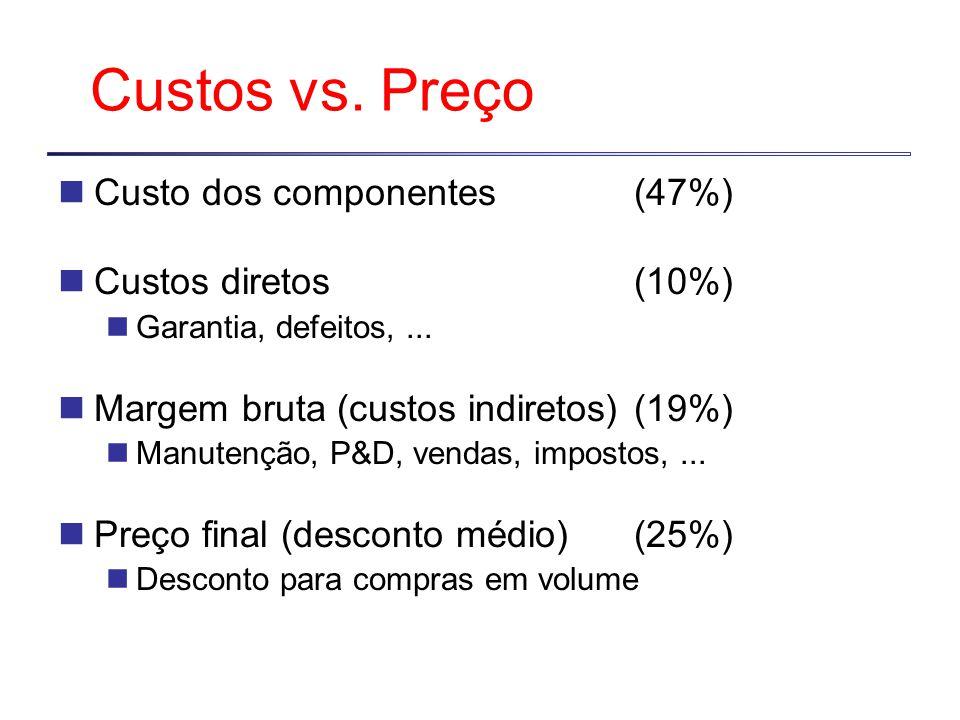 Custos vs. Preço Custo dos componentes (47%) Custos diretos (10%)