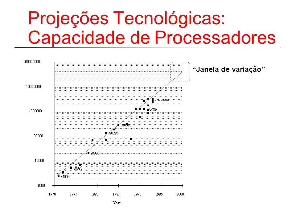 Projeções Tecnológicas: Capacidade de Processadores