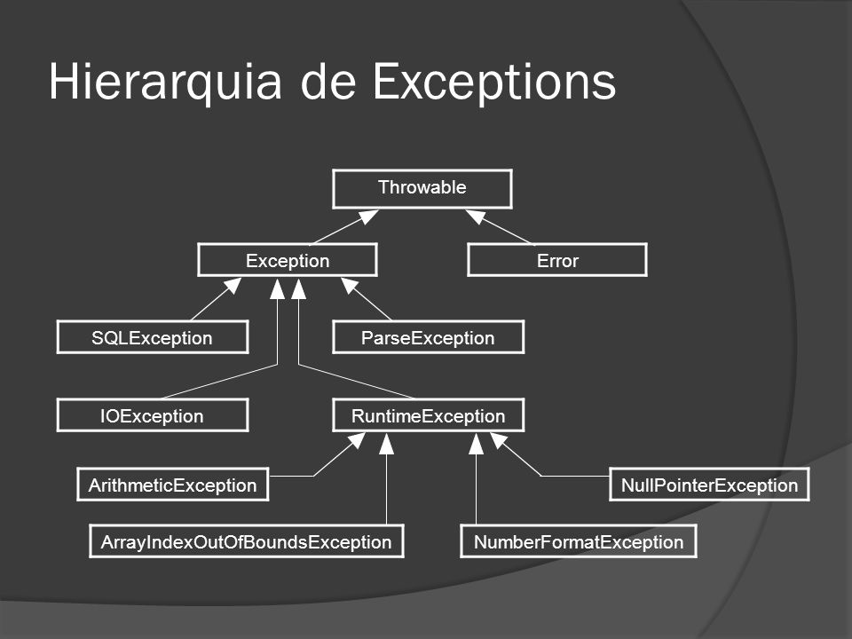 Hierarquia de Exceptions