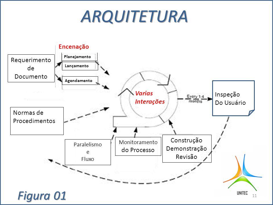 ARQUITETURA Figura 01 Encenação Requerimento de Documento Varias