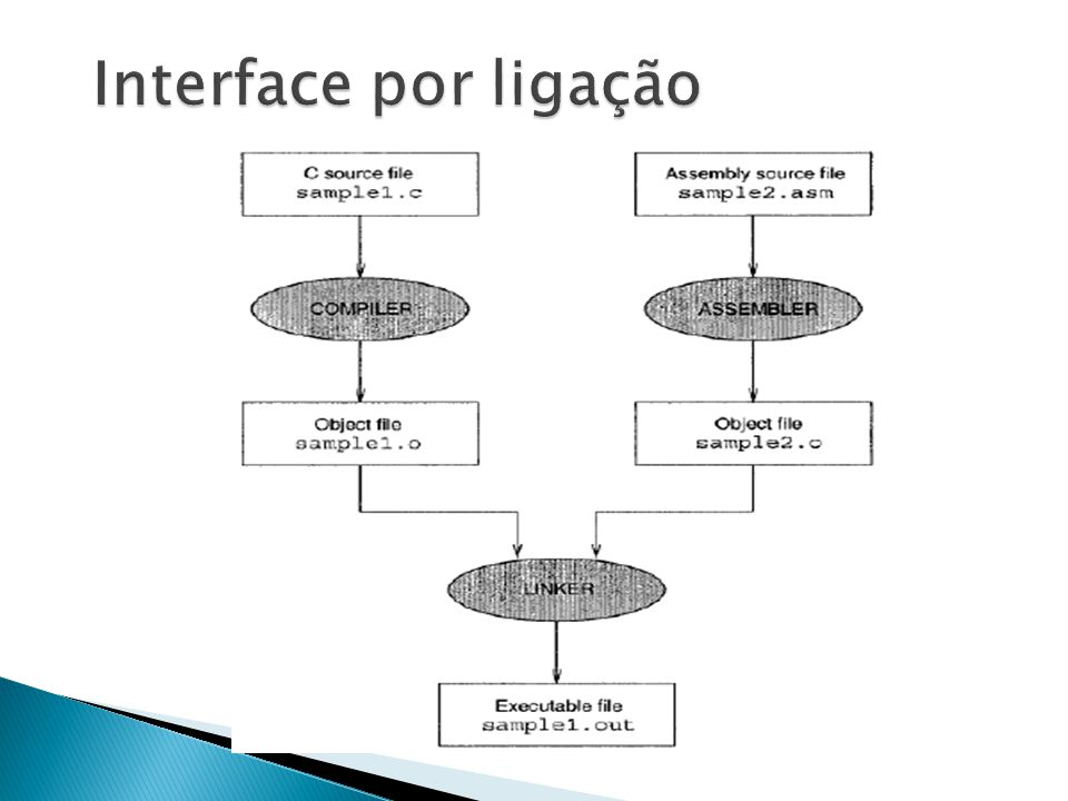 Interface por ligação