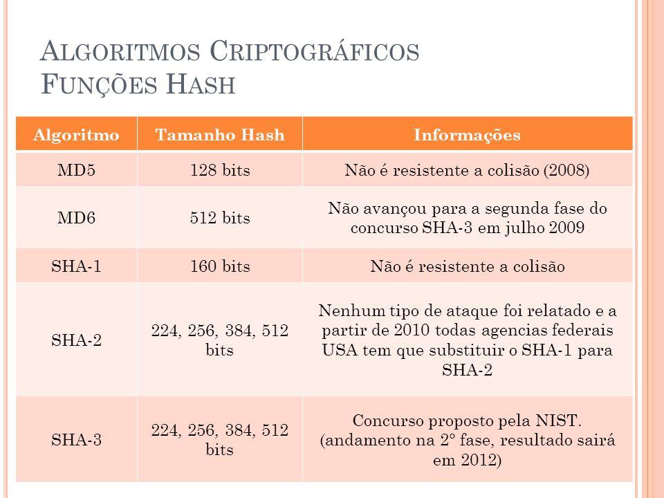 Algoritmos Criptográficos Funções Hash