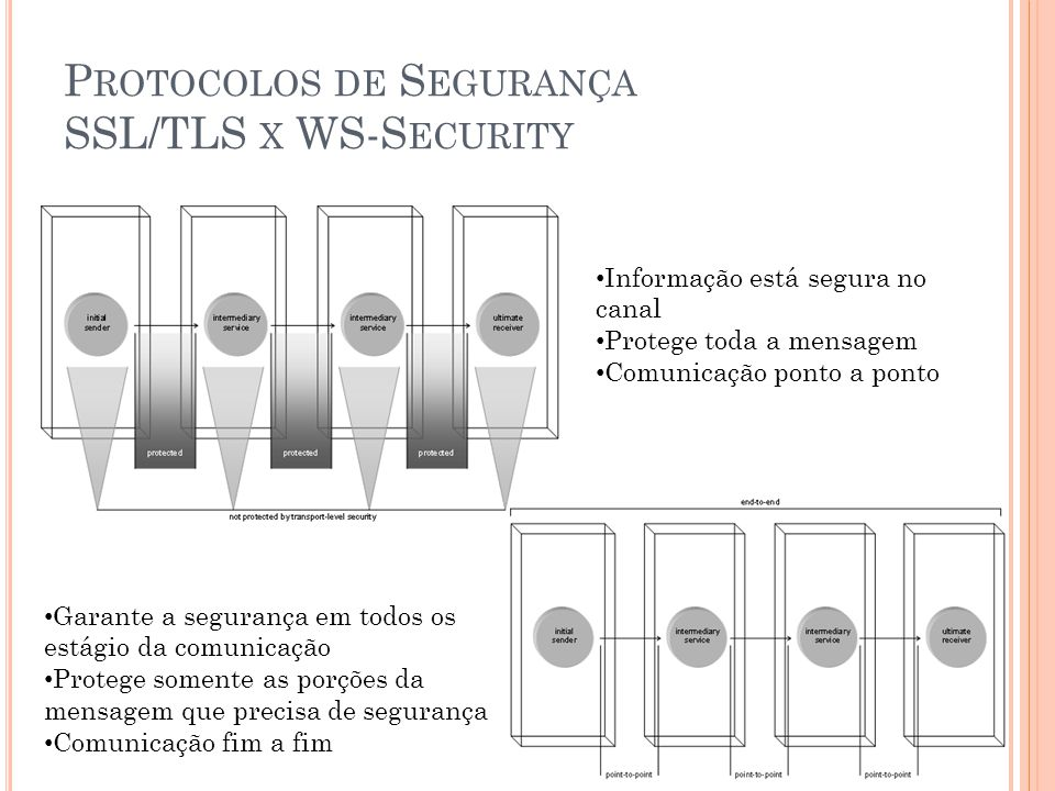 Protocolos de Segurança SSL/TLS x WS-Security