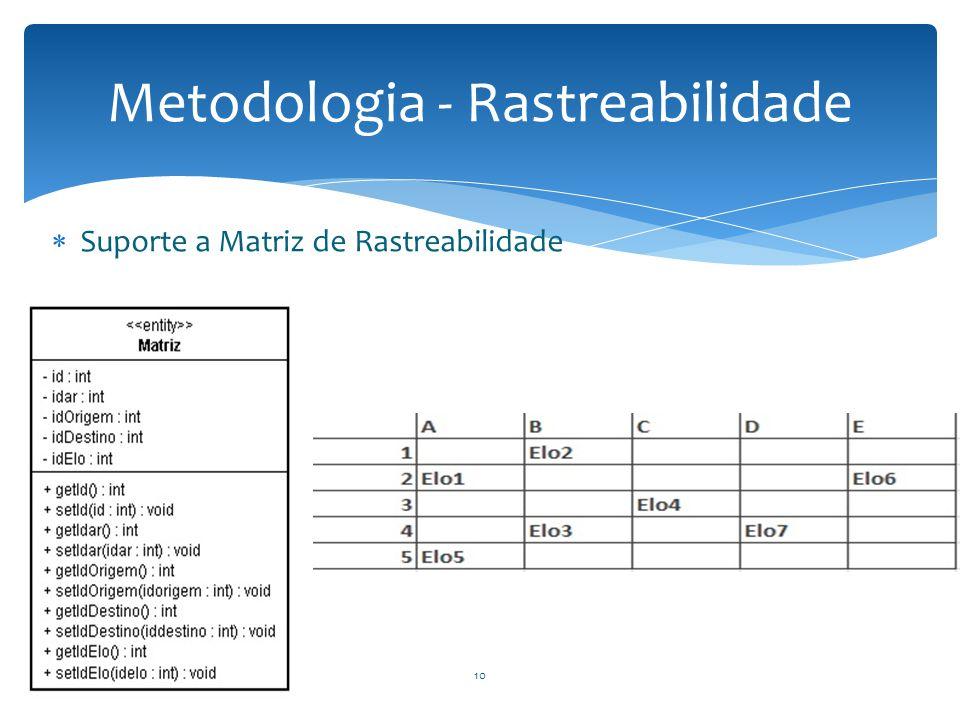 Metodologia - Rastreabilidade
