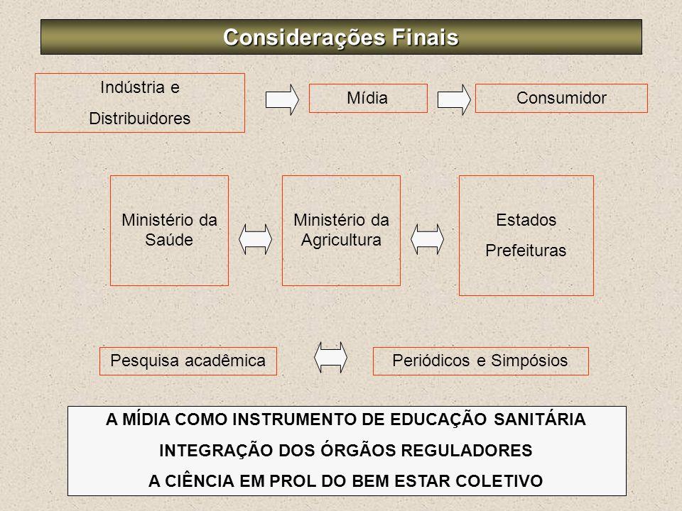 Considerações Finais Indústria e Distribuidores Mídia Consumidor