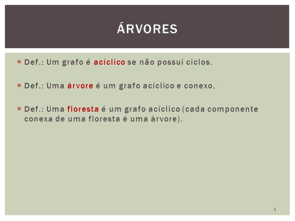ÁRVORES Def.: Um grafo é acíclico se não possui ciclos.