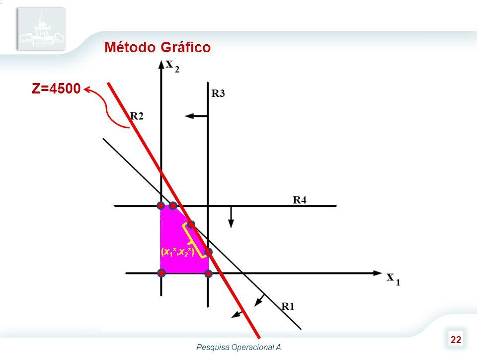 Método Gráfico Z=4500 (x1*,x2*)