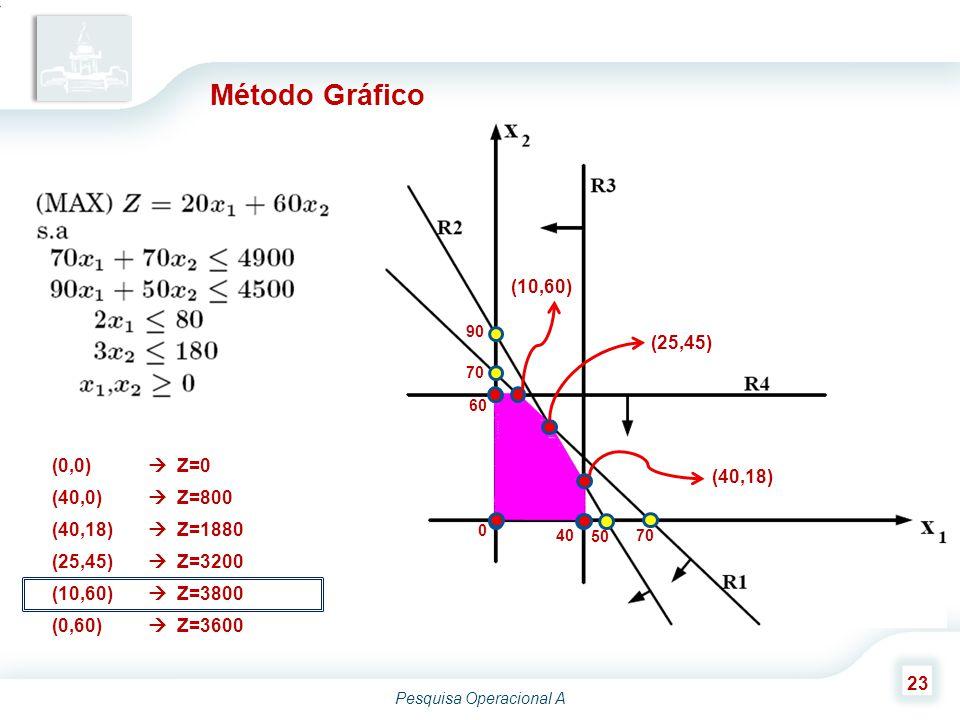 Método Gráfico (10,60) (25,45) (0,0)  Z=0 (40,18) (40,0)  Z=800