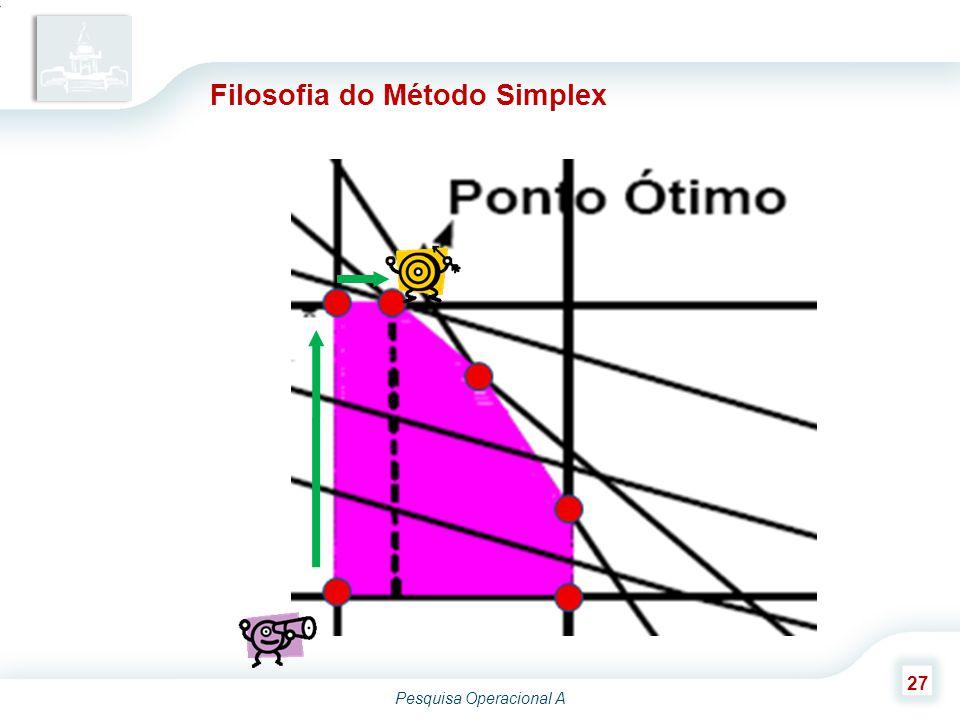 Filosofia do Método Simplex