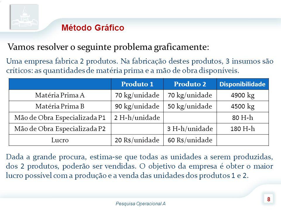 Vamos resolver o seguinte problema graficamente: