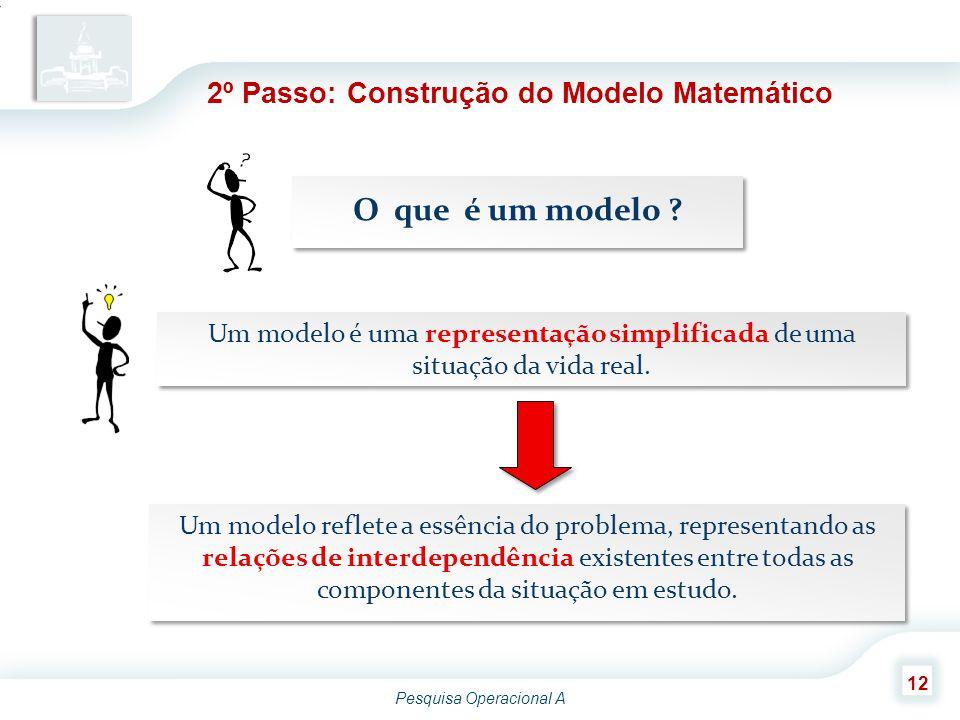 O que é um modelo 2º Passo: Construção do Modelo Matemático