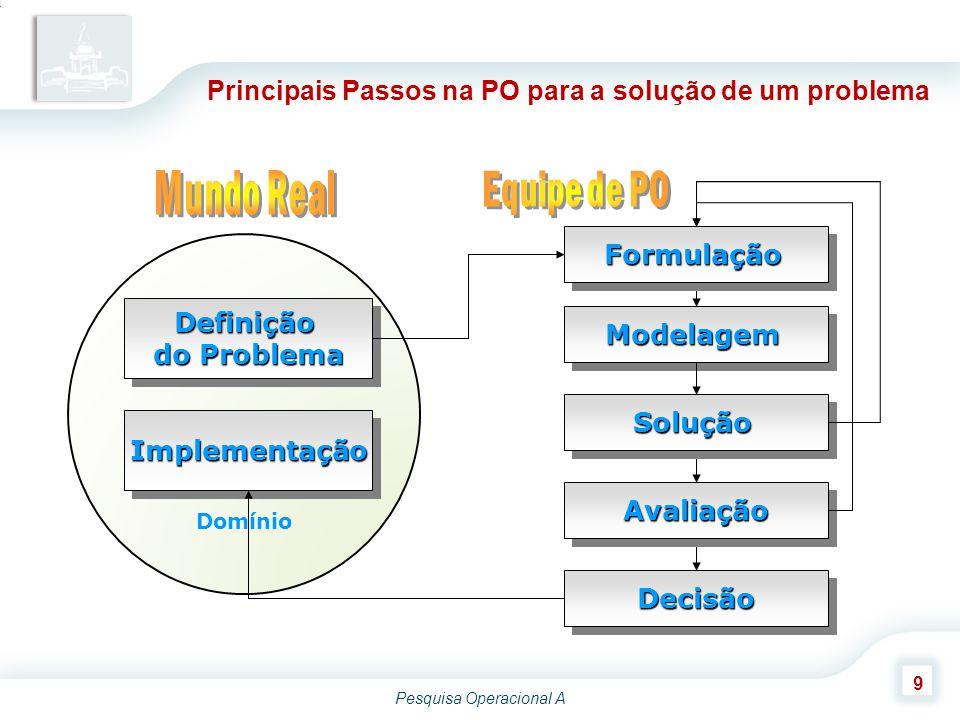 Principais Passos na PO para a solução de um problema