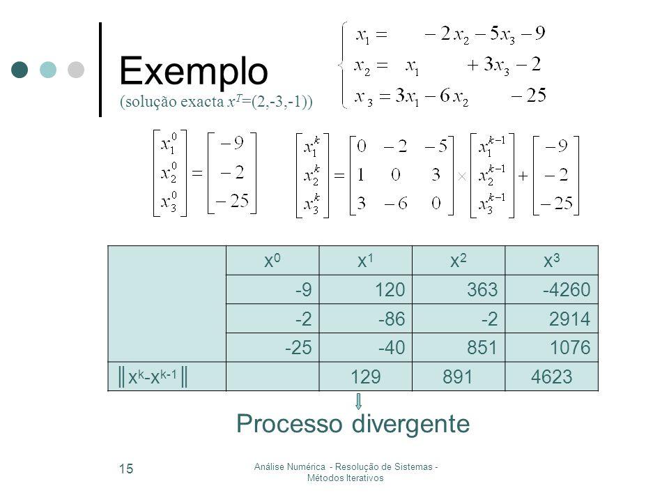 Análise Numérica - Resolução de Sistemas - Métodos Iterativos