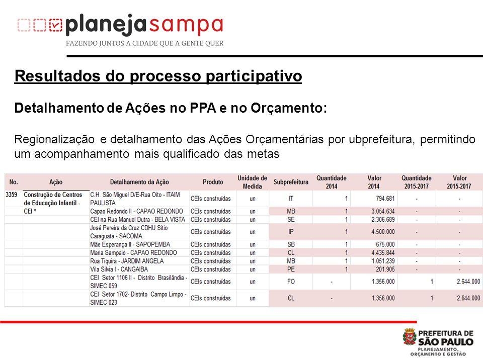 Resultados do processo participativo