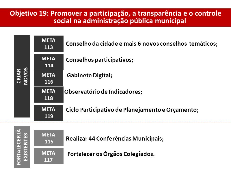 Objetivo 19: Promover a participação, a transparência e o controle social na administração pública municipal