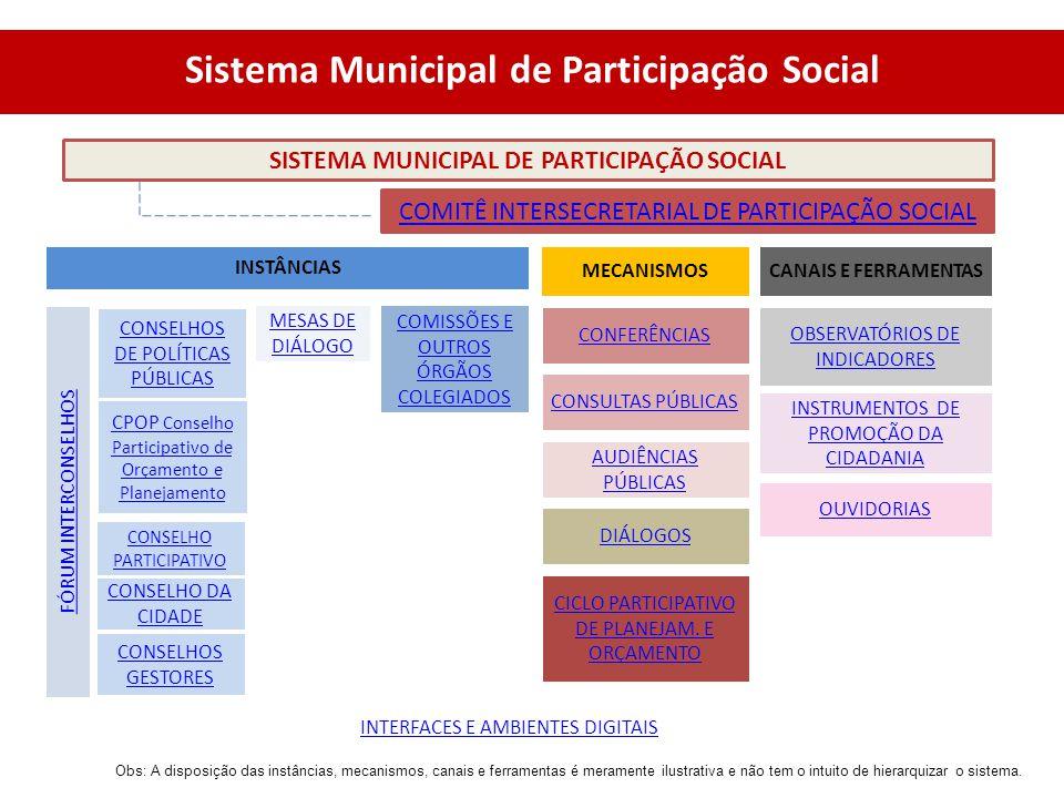 Sistema Municipal de Participação Social