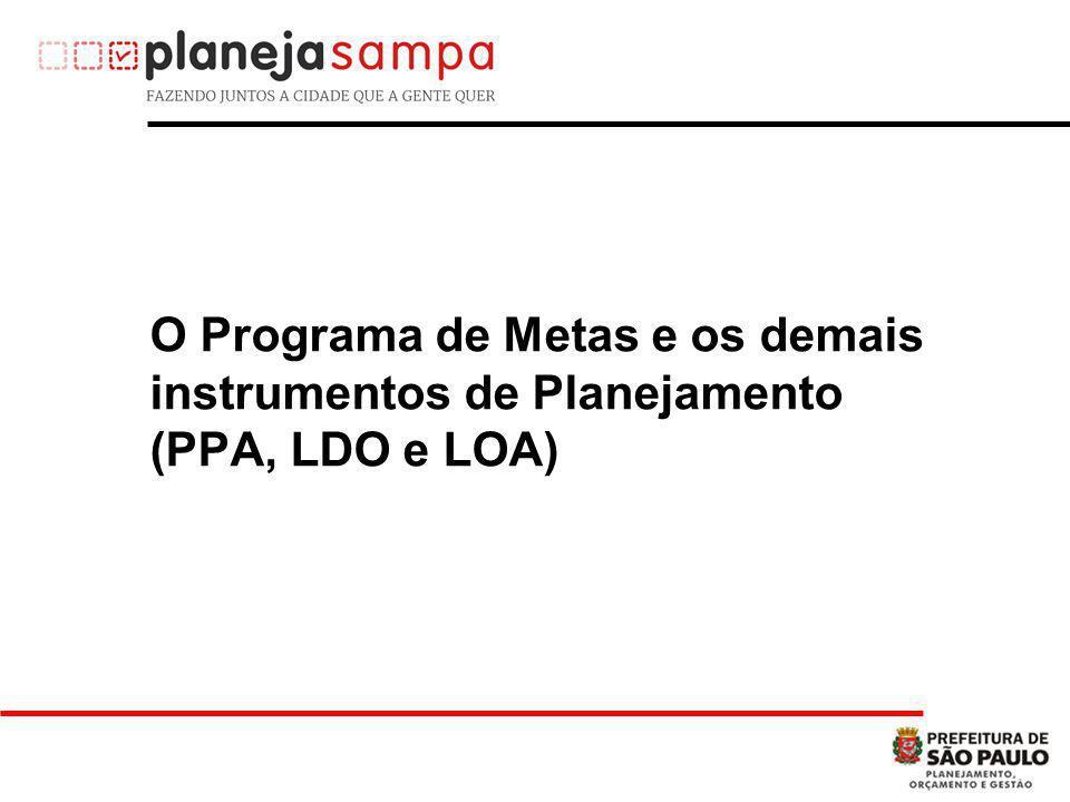 O Programa de Metas e os demais instrumentos de Planejamento