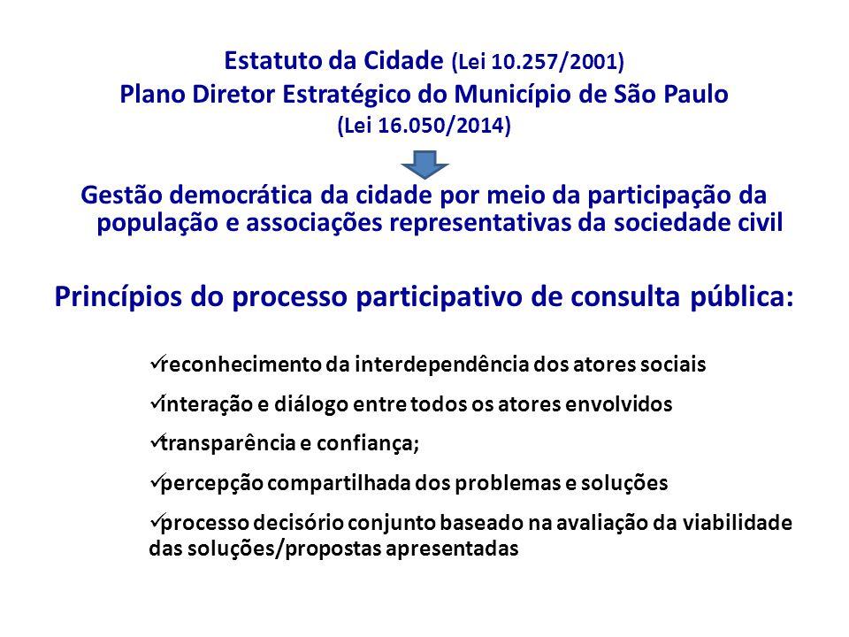Princípios do processo participativo de consulta pública: