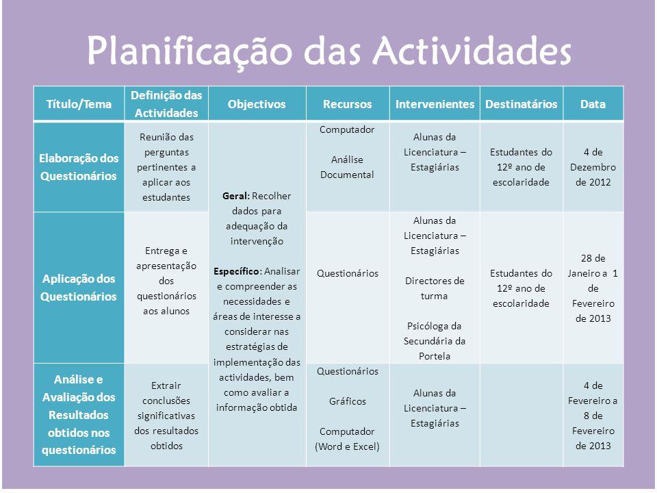 Planificação das Actividades