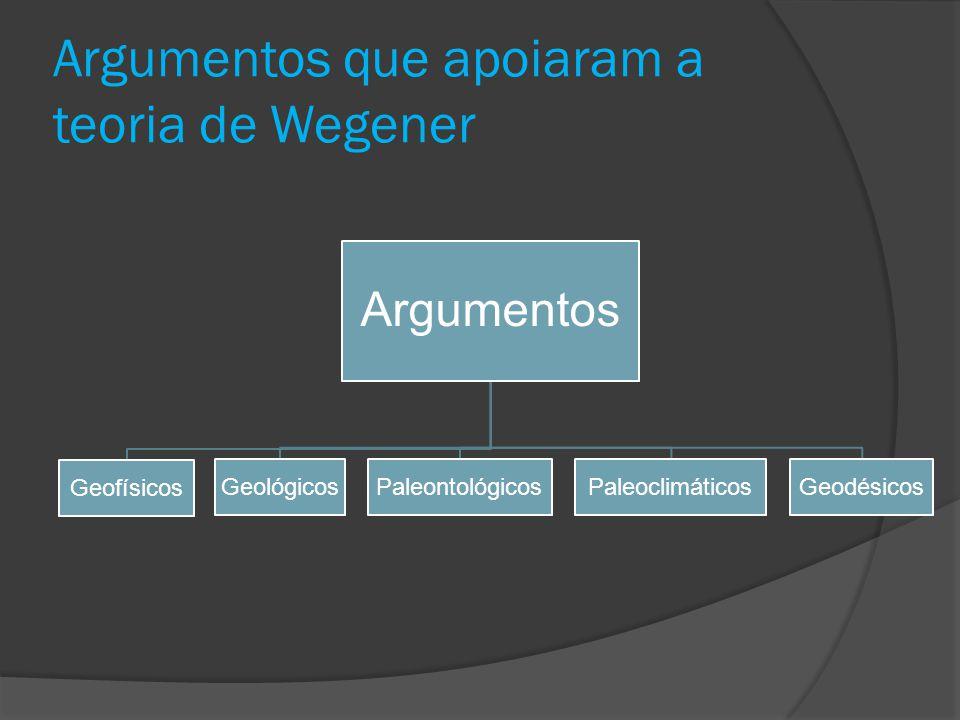 Argumentos que apoiaram a teoria de Wegener