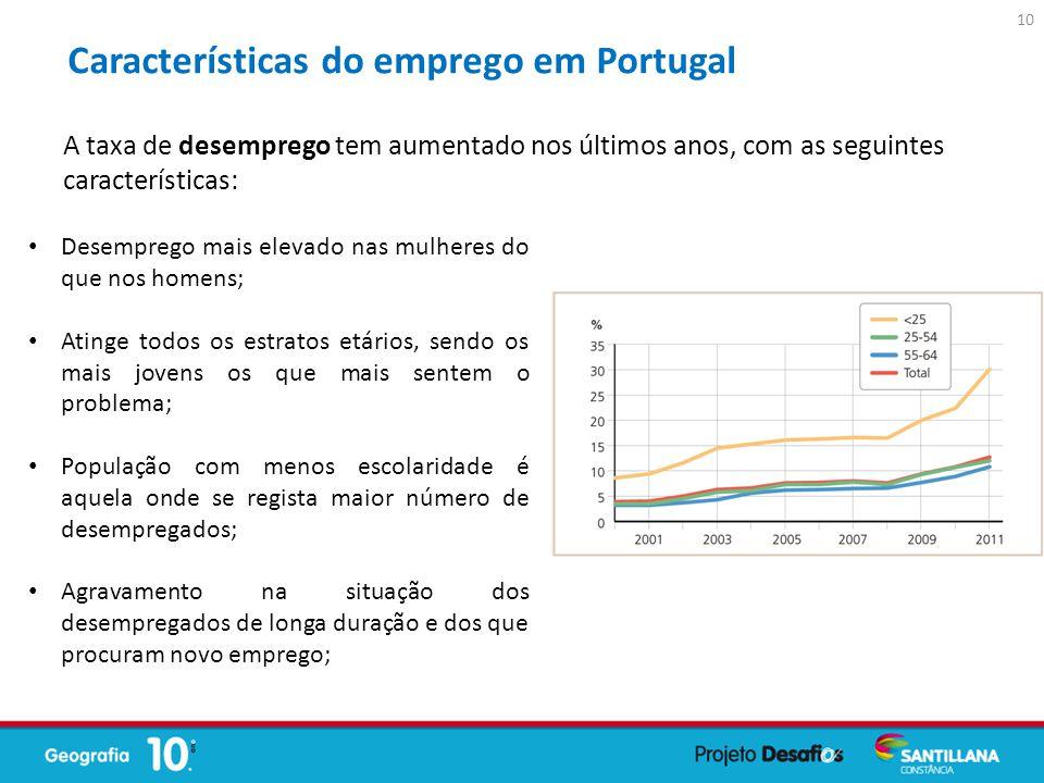 Características do emprego em Portugal