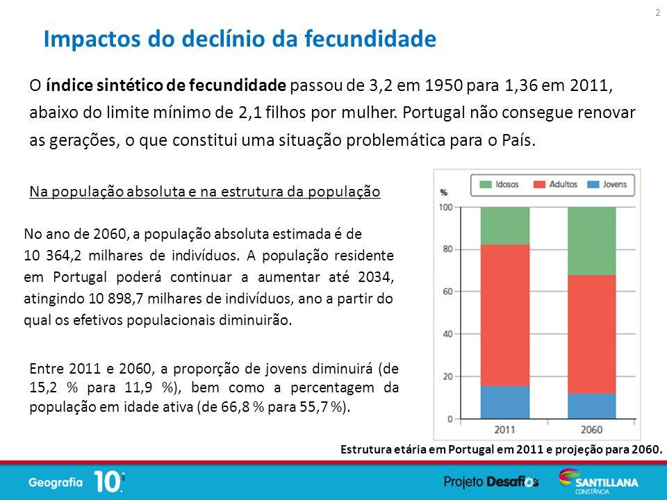 Impactos do declínio da fecundidade