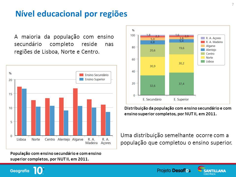 Nível educacional por regiões