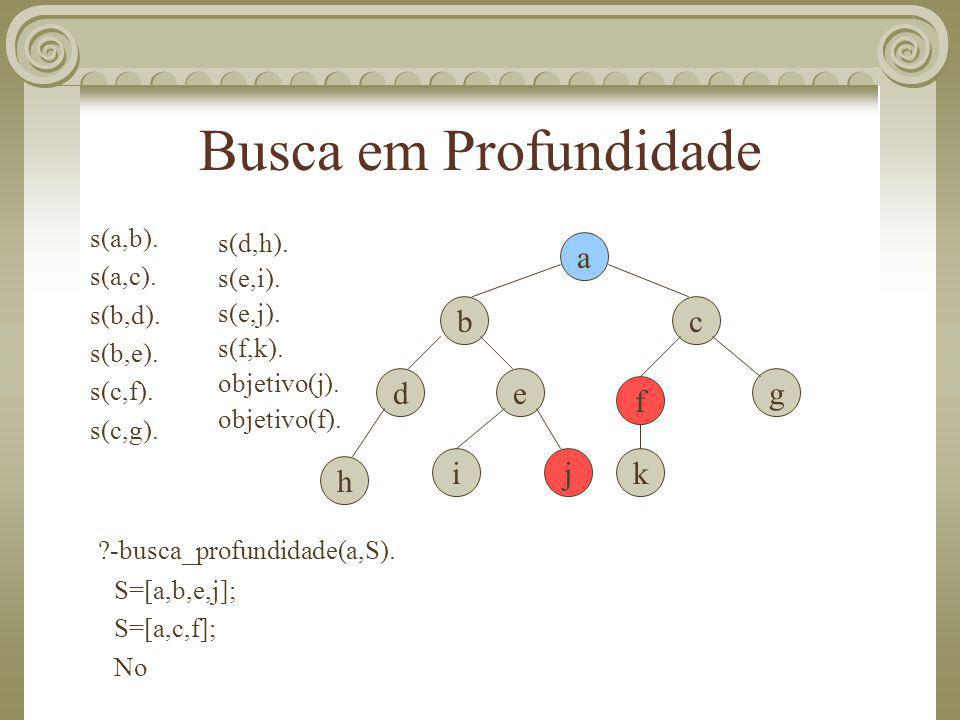 Busca em Profundidade a b c d e g f i j k h s(a,b). s(a,c). s(b,d).