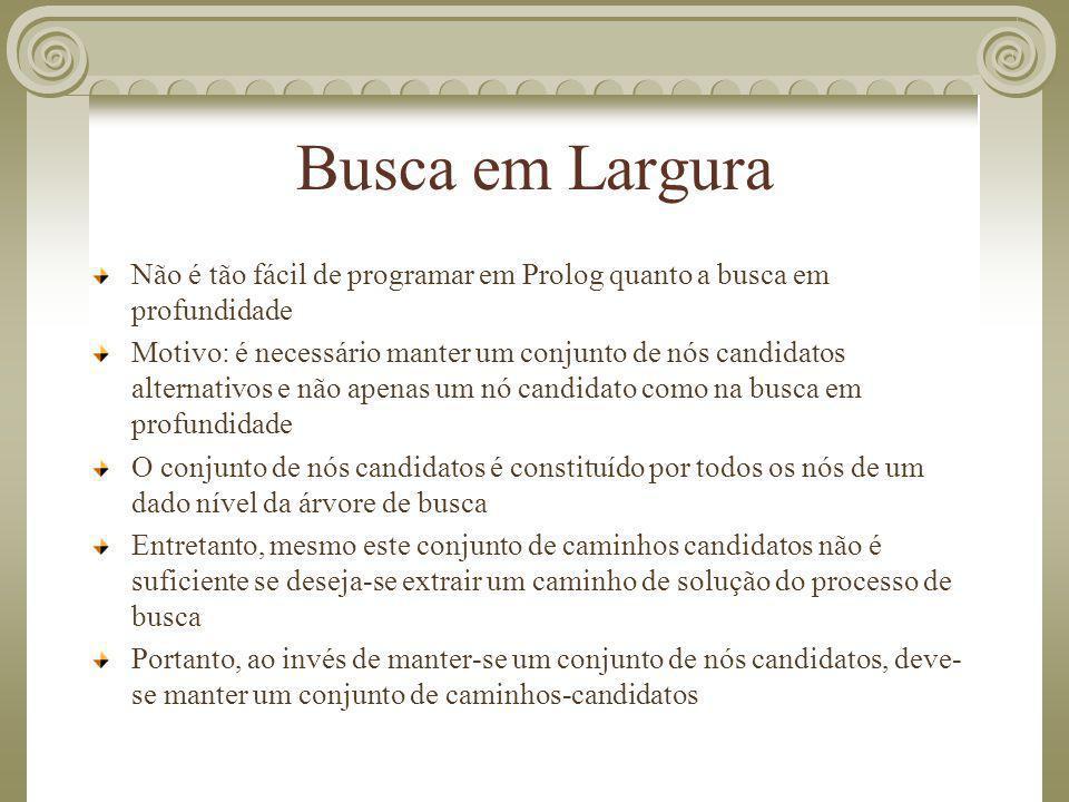 Busca em Largura Não é tão fácil de programar em Prolog quanto a busca em profundidade.