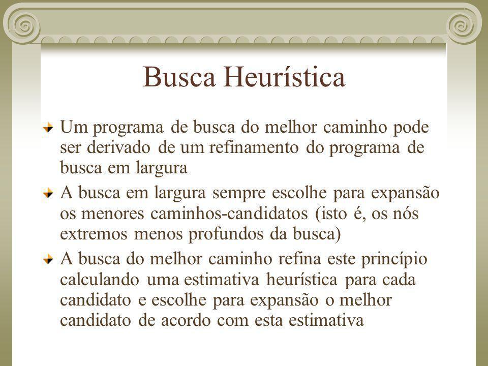 Busca Heurística Um programa de busca do melhor caminho pode ser derivado de um refinamento do programa de busca em largura.