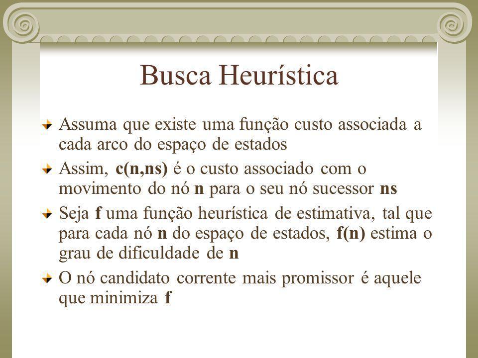 Busca Heurística Assuma que existe uma função custo associada a cada arco do espaço de estados.