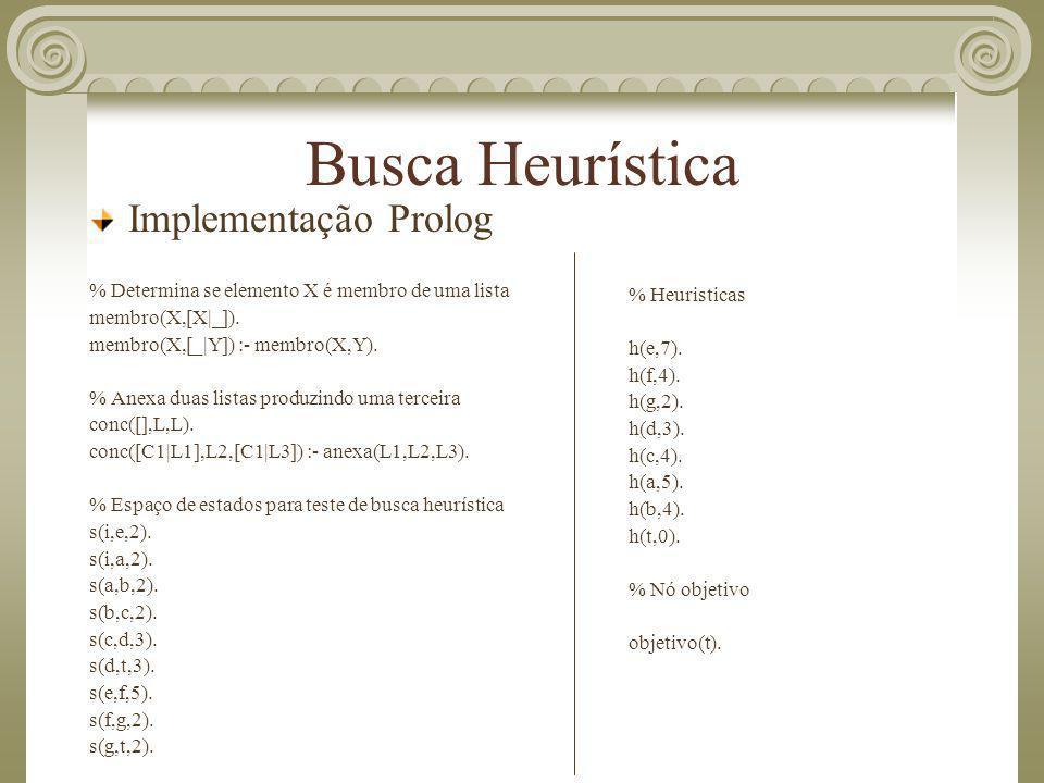 Busca Heurística Implementação Prolog