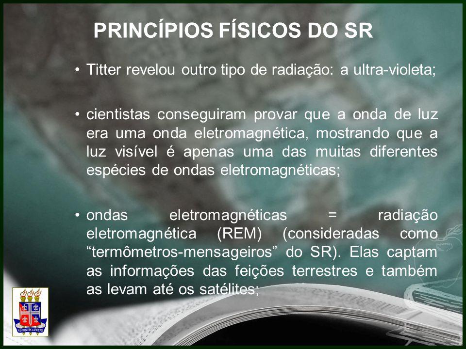 PRINCÍPIOS FÍSICOS DO SR