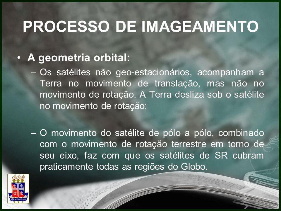 PROCESSO DE IMAGEAMENTO