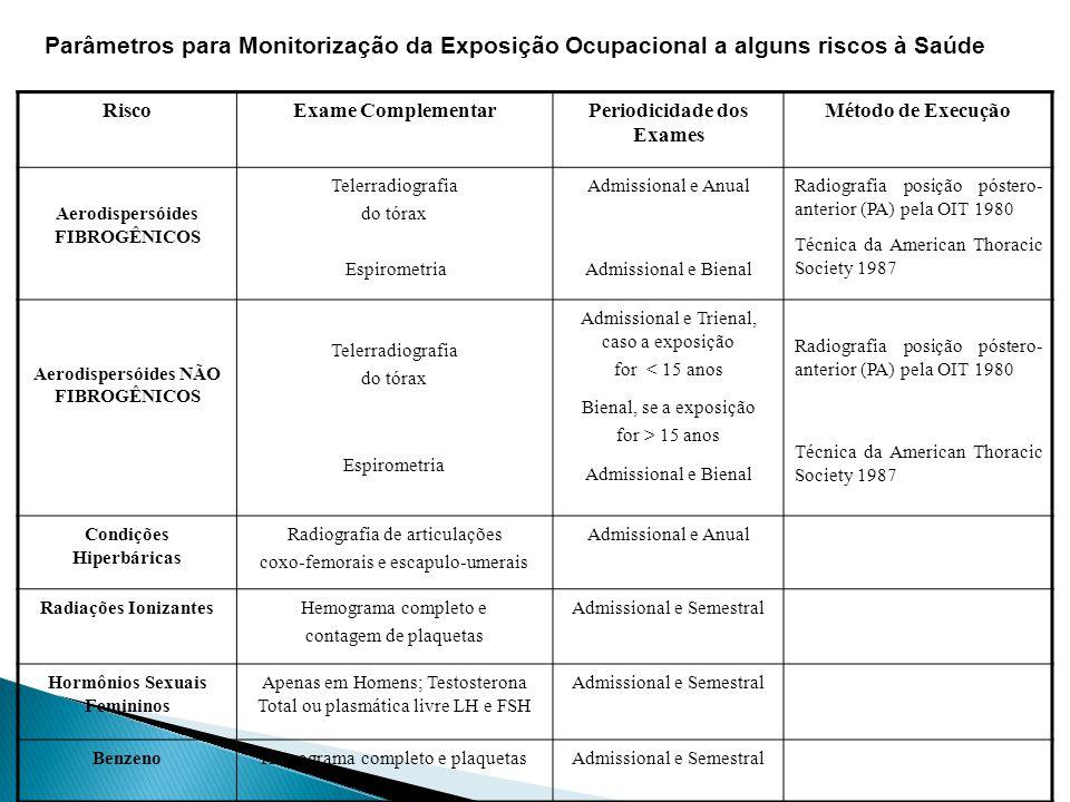 Parâmetros para Monitorização da Exposição Ocupacional a alguns riscos à Saúde