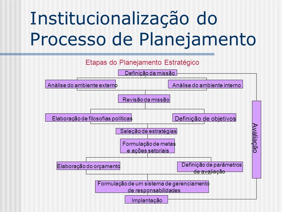 Institucionalização do Processo de Planejamento