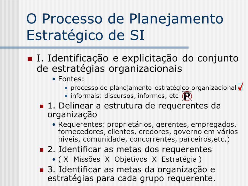 O Processo de Planejamento Estratégico de SI