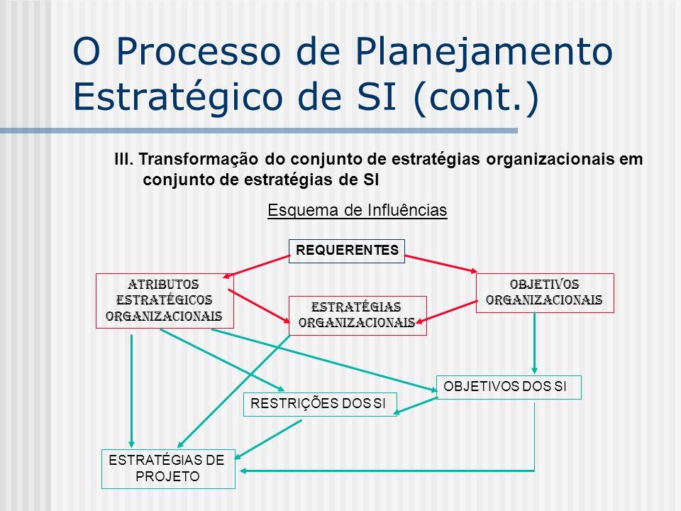 O Processo de Planejamento Estratégico de SI (cont.)