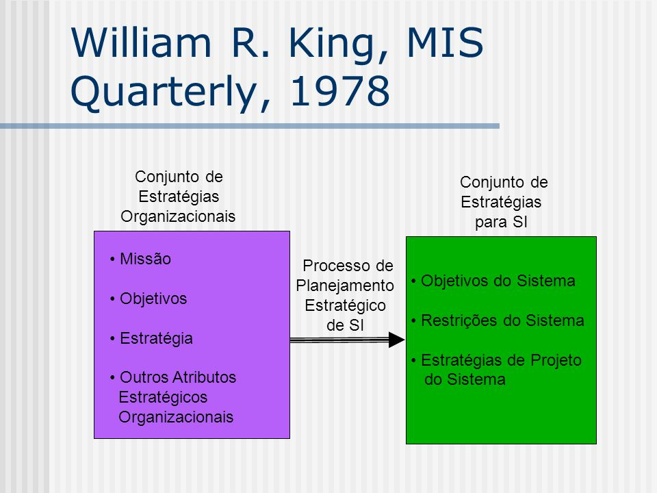 William R. King, MIS Quarterly, 1978
