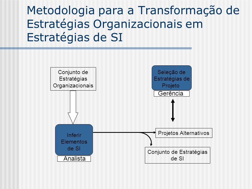 Metodologia para a Transformação de Estratégias Organizacionais em Estratégias de SI