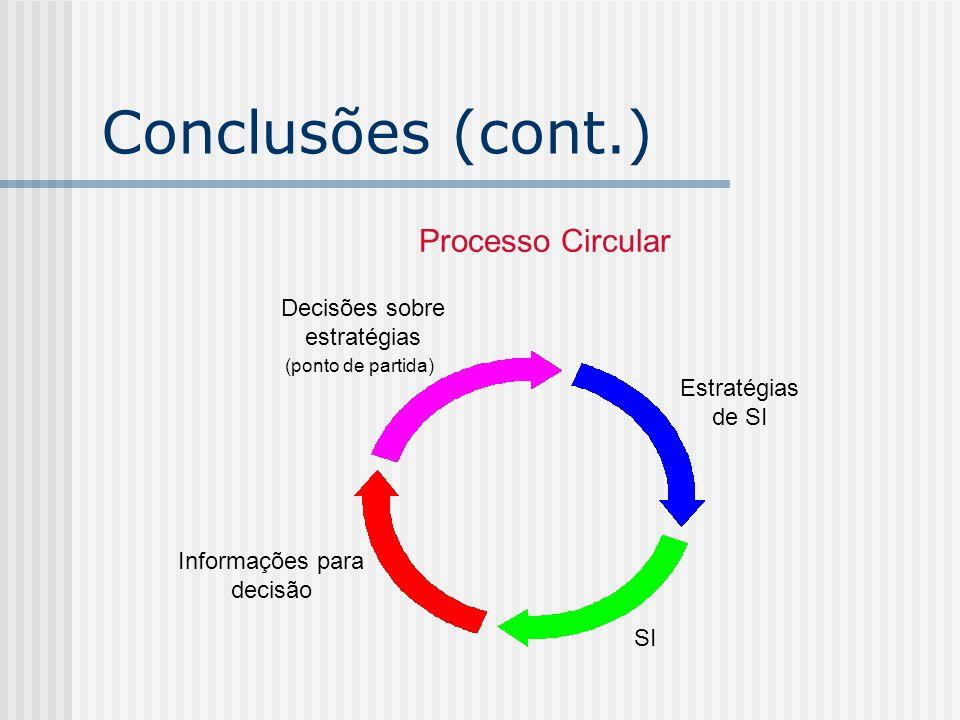 Conclusões (cont.) Processo Circular Decisões sobre estratégias
