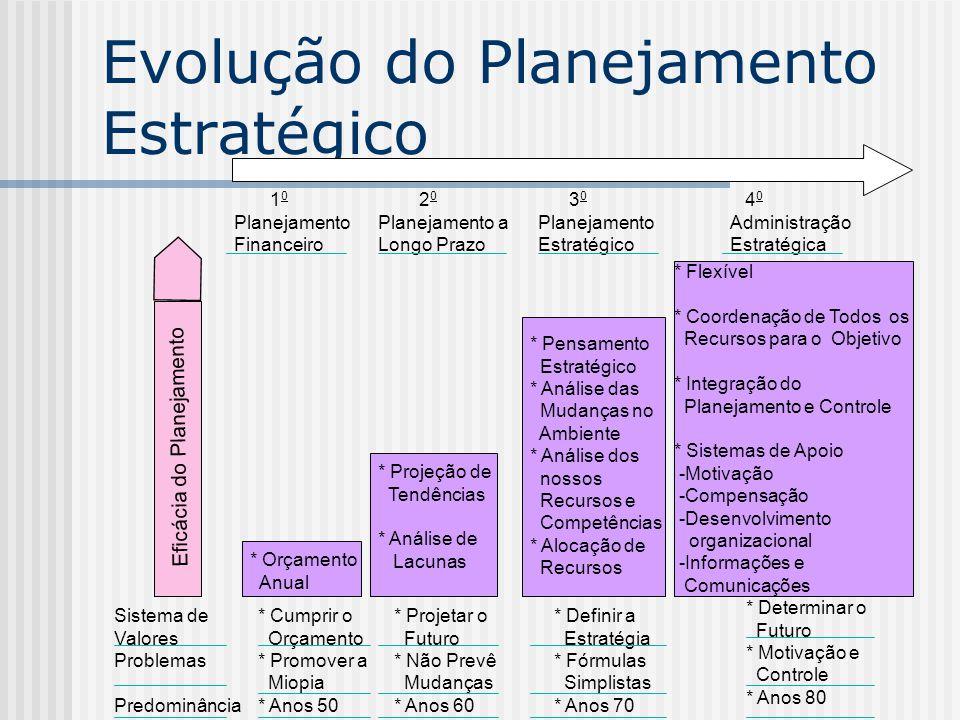 Evolução do Planejamento Estratégico