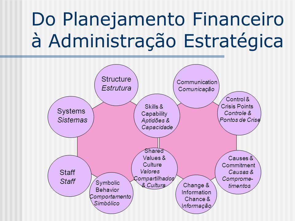 Do Planejamento Financeiro à Administração Estratégica