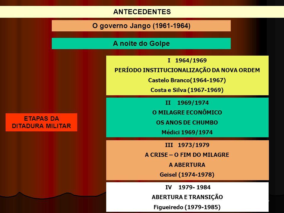 ANTECEDENTES O governo Jango (1961-1964) A noite do Golpe