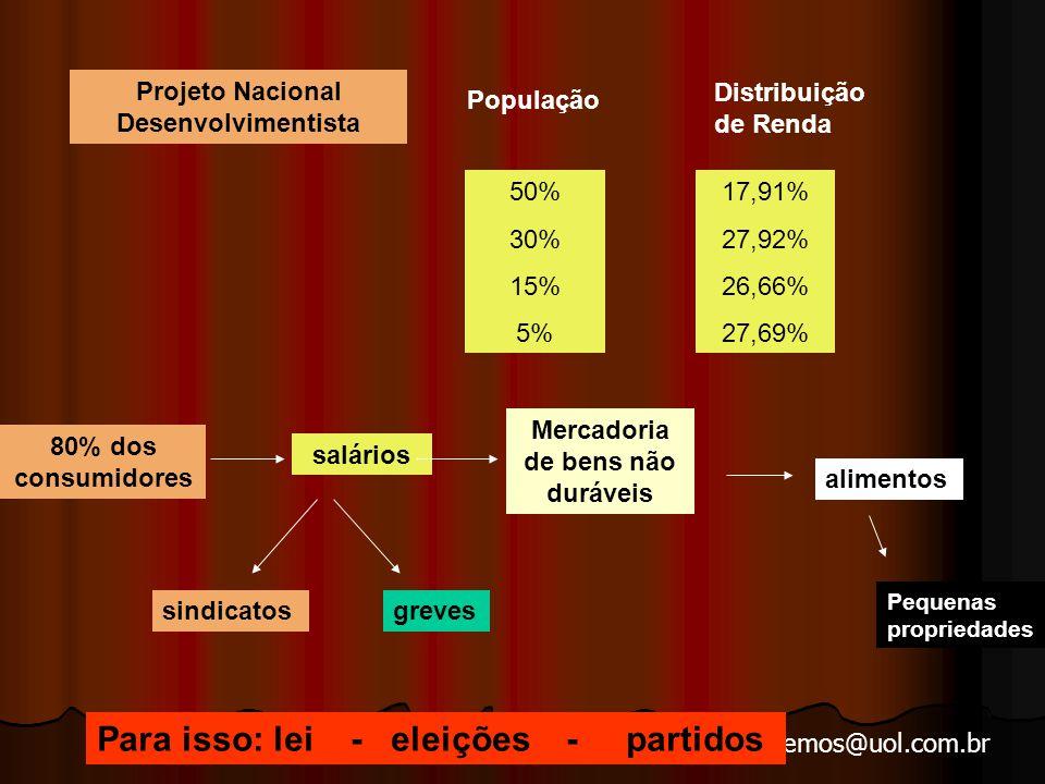 Projeto Nacional Desenvolvimentista Mercadoria de bens não duráveis