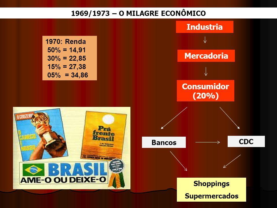 Industria Mercadoria Consumidor (20%)