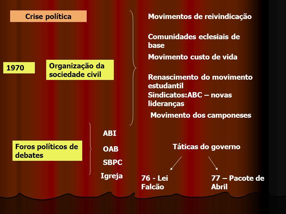 Crise política Movimentos de reivindicação. Comunidades eclesiais de base. Movimento custo de vida.