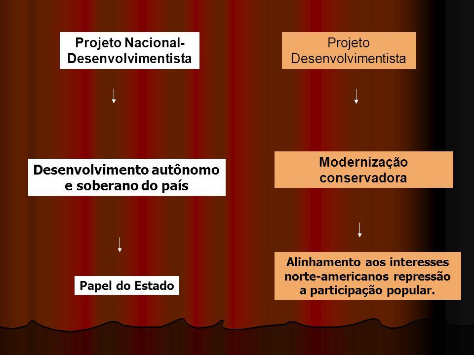 Projeto Nacional-Desenvolvimentista Projeto Desenvolvimentista